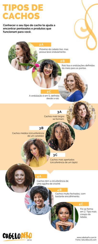 80e7ffcd0 Tipos de Cacho: como identificar o seu? | Cabelo Afro Blog
